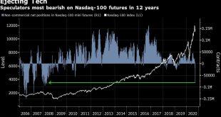 Stocks Fall Most Since July; U.S. Futures Slide: Markets Wrap