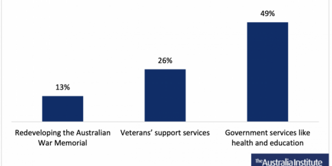 Vast Majority of Australians Prefer Funds for War Memorial Expansion to be Spent Elsewhere